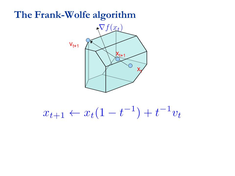 The Frank-Wolfe algorithm