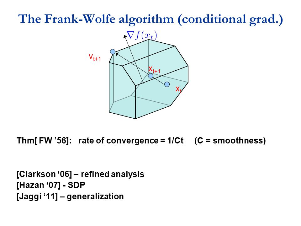 The Frank-Wolfe algorithm (conditional grad.)