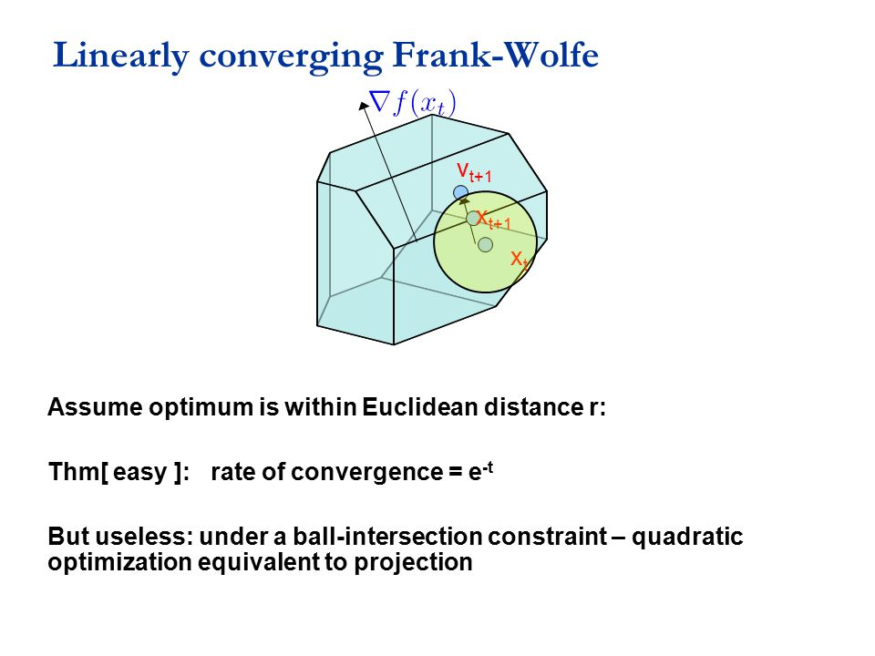 Linearly converging Frank-Wolfe