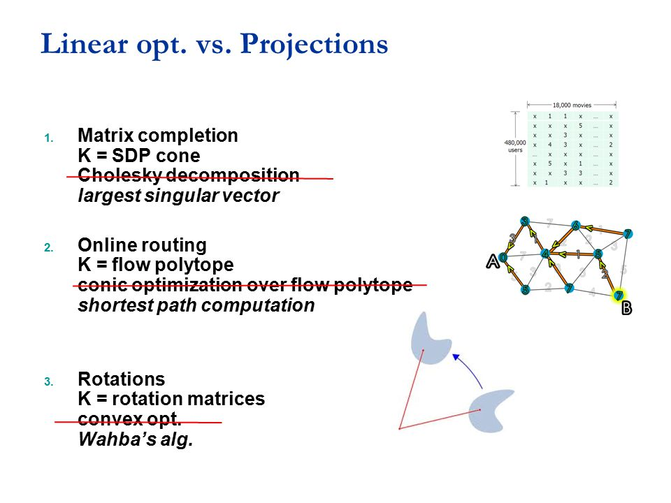 Linear opt. vs. Projections