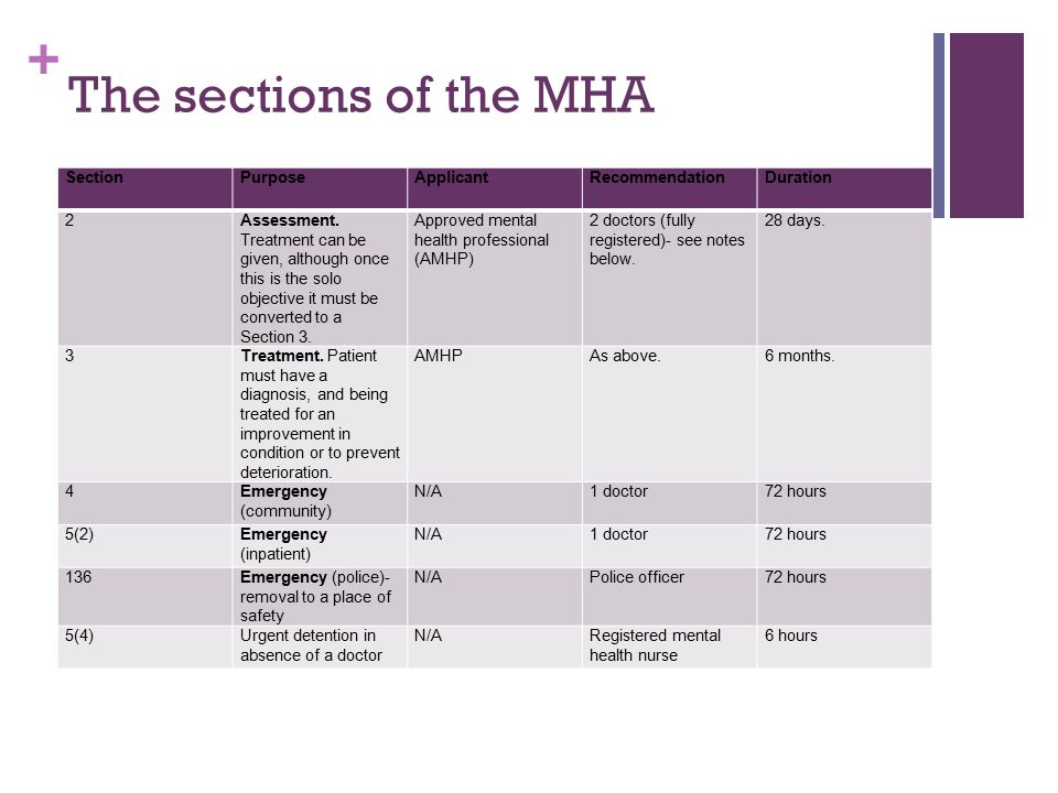 The sections of the MHA Section Purpose Applicant Recommendation