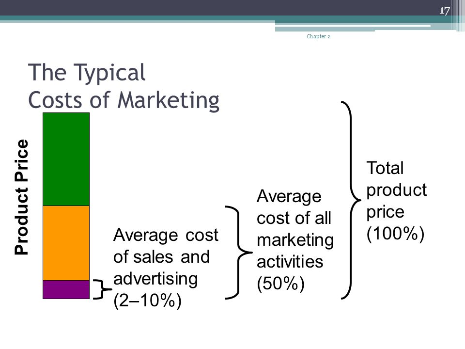 The Typical Costs of Marketing