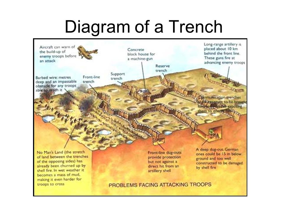 Diagram of a Trench