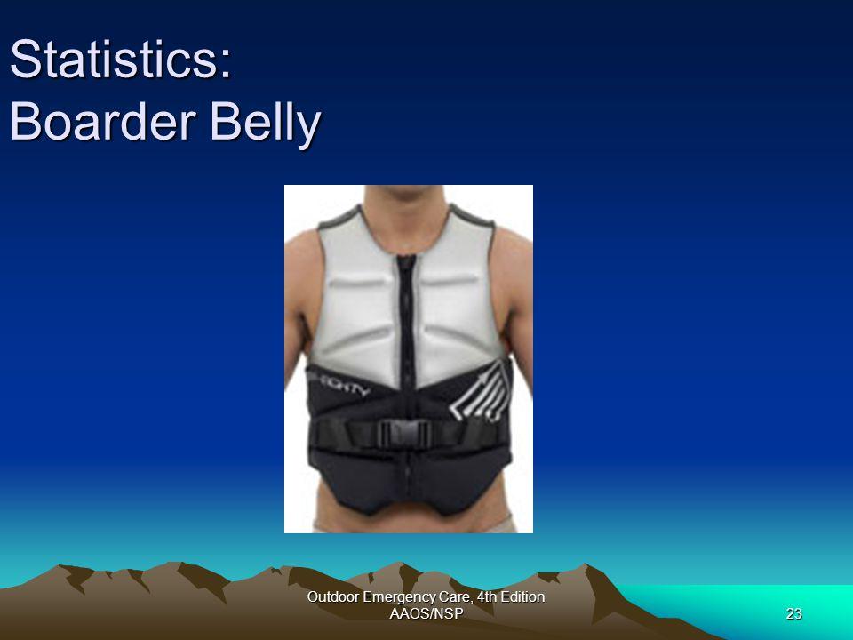 Statistics: Boarder Belly