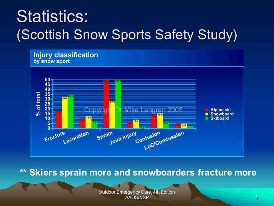 Statistics: (Scottish Snow Sports Safety Study)