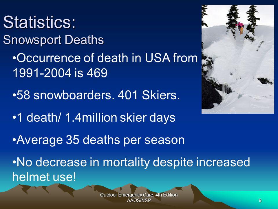 Statistics: Snowsport Deaths