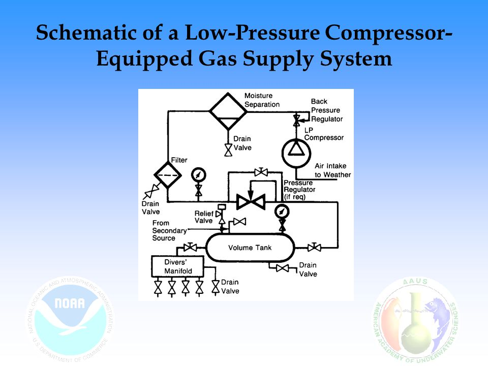 Schematic of a Low-Pressure Compressor-Equipped Gas Supply System