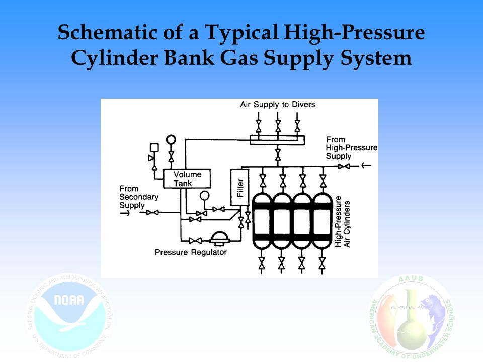 Schematic of a Typical High-Pressure Cylinder Bank Gas Supply System