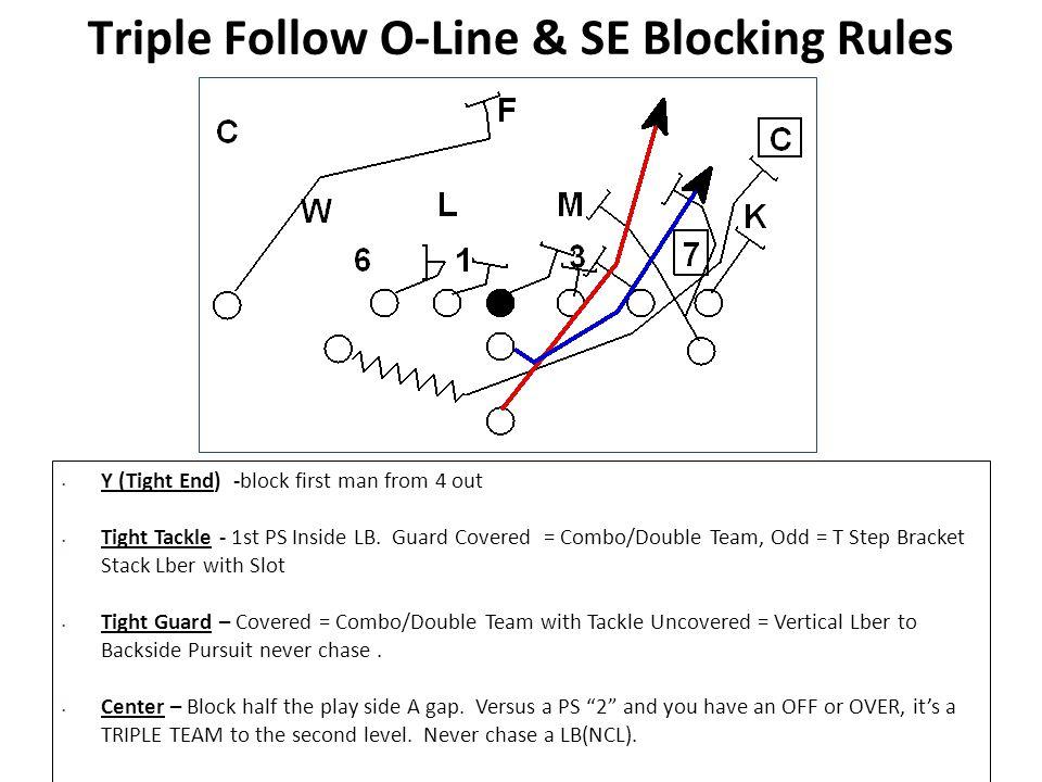 Triple Follow O-Line & SE Blocking Rules