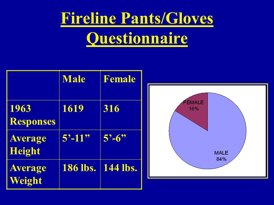 Fireline Pants/Gloves Questionnaire