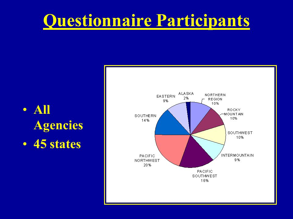 Questionnaire Participants