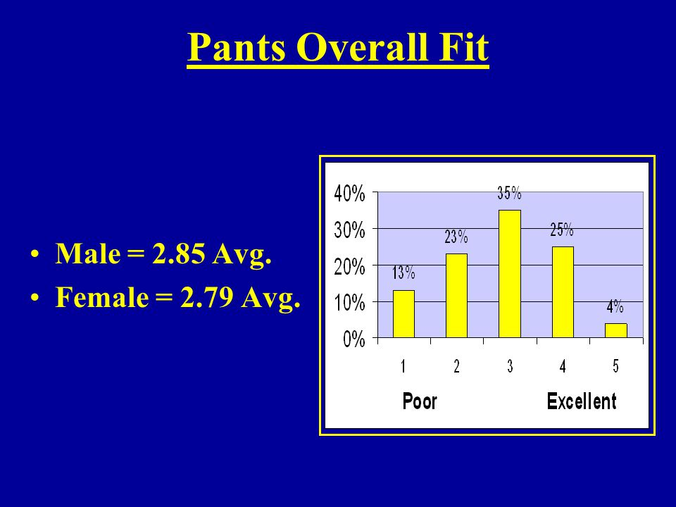 Pants Overall Fit Male = 2.85 Avg. Female = 2.79 Avg.