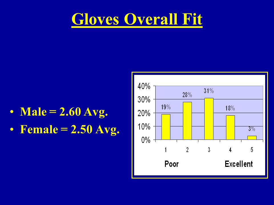 Gloves Overall Fit Male = 2.60 Avg. Female = 2.50 Avg.