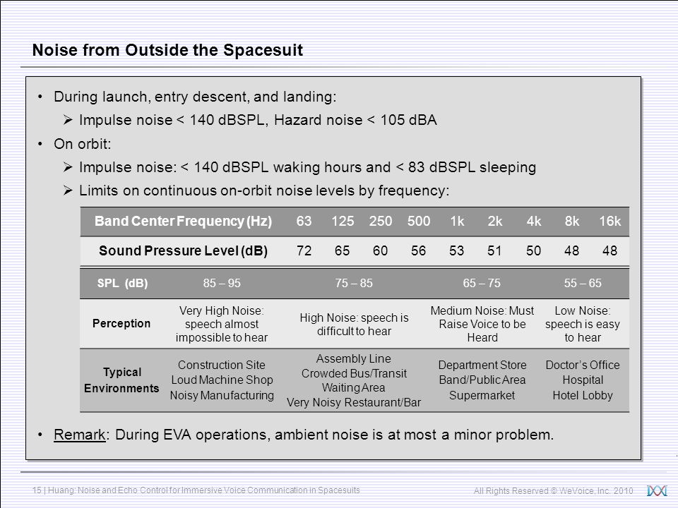 Noise from Outside the Spacesuit