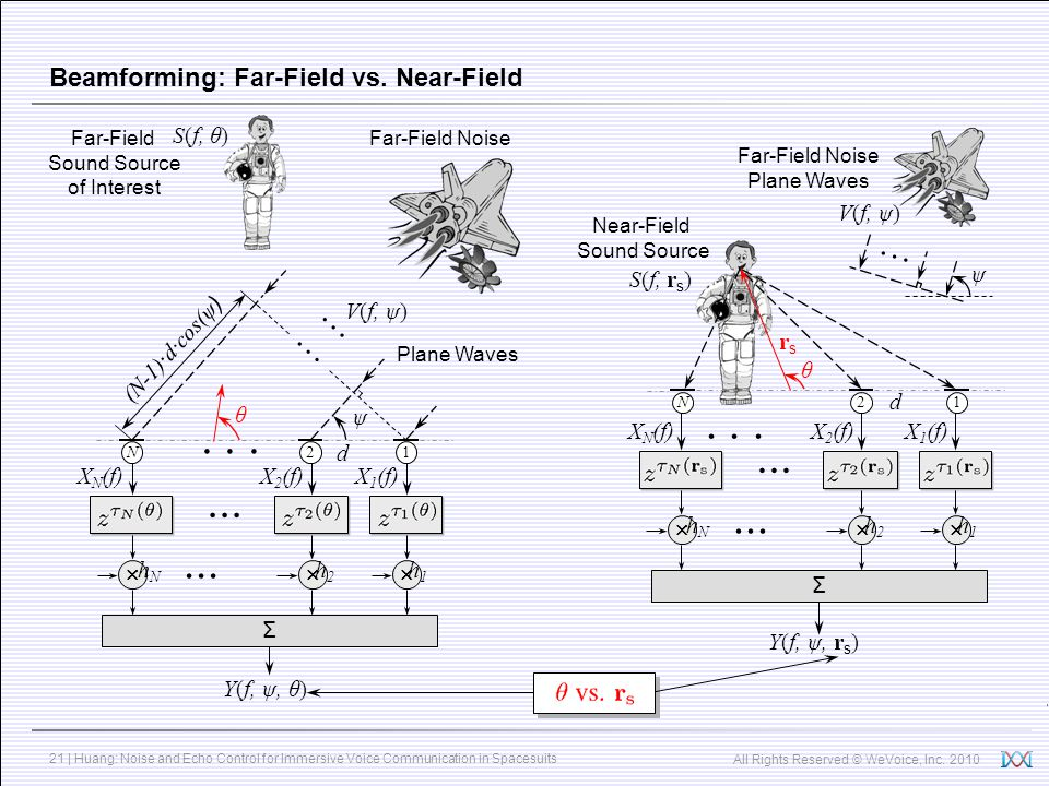 Beamforming: Far-Field vs. Near-Field