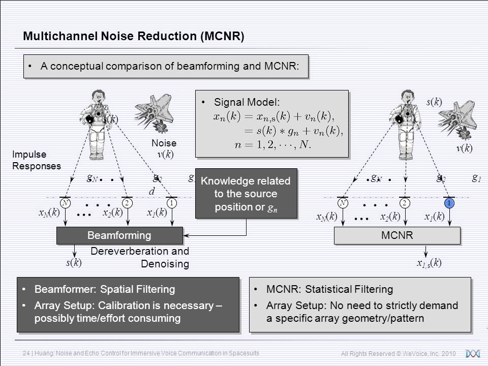 Multichannel Noise Reduction (MCNR)