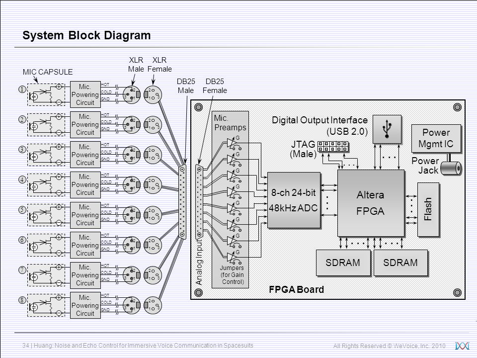 System Block Diagram Altera FPGA Digital Output Interface (USB 2.0)