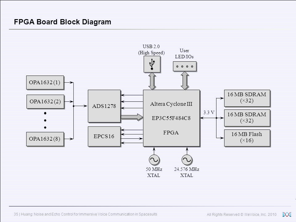 FPGA Board Block Diagram