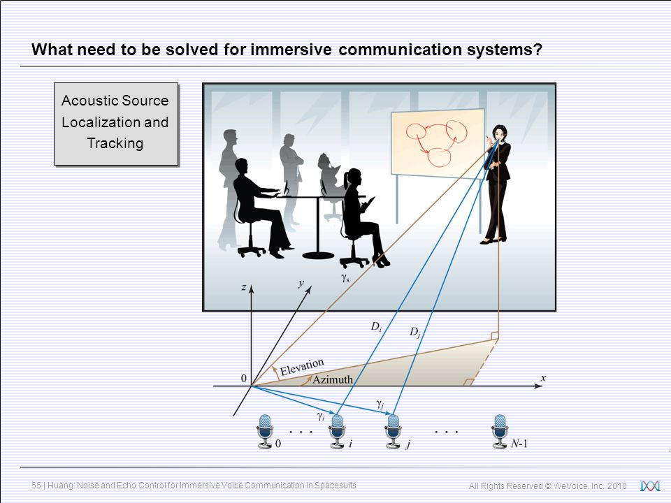 What need to be solved for immersive communication systems