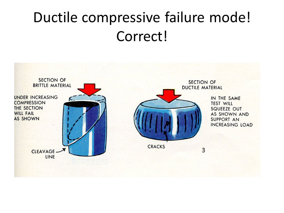 Ductile compressive failure mode! Correct!