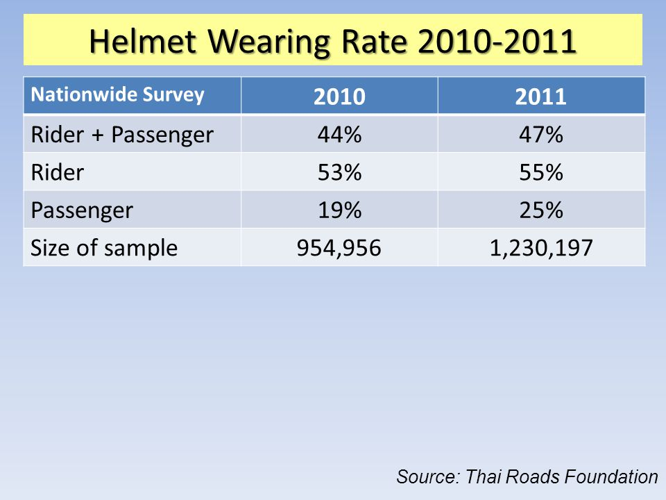 Helmet Wearing Rate 2010-2011 2010 2011 Rider + Passenger 44% 47%