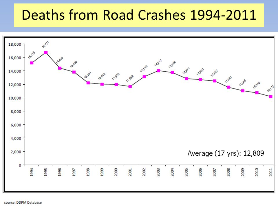 Deaths from Road Crashes 1994-2011