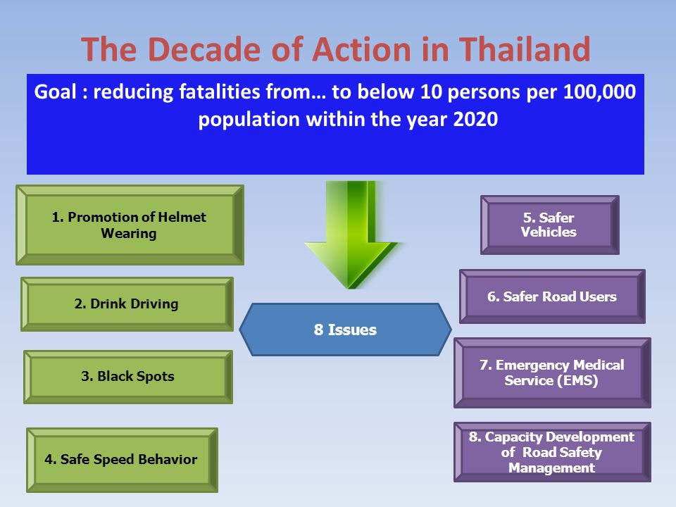 The Decade of Action in Thailand