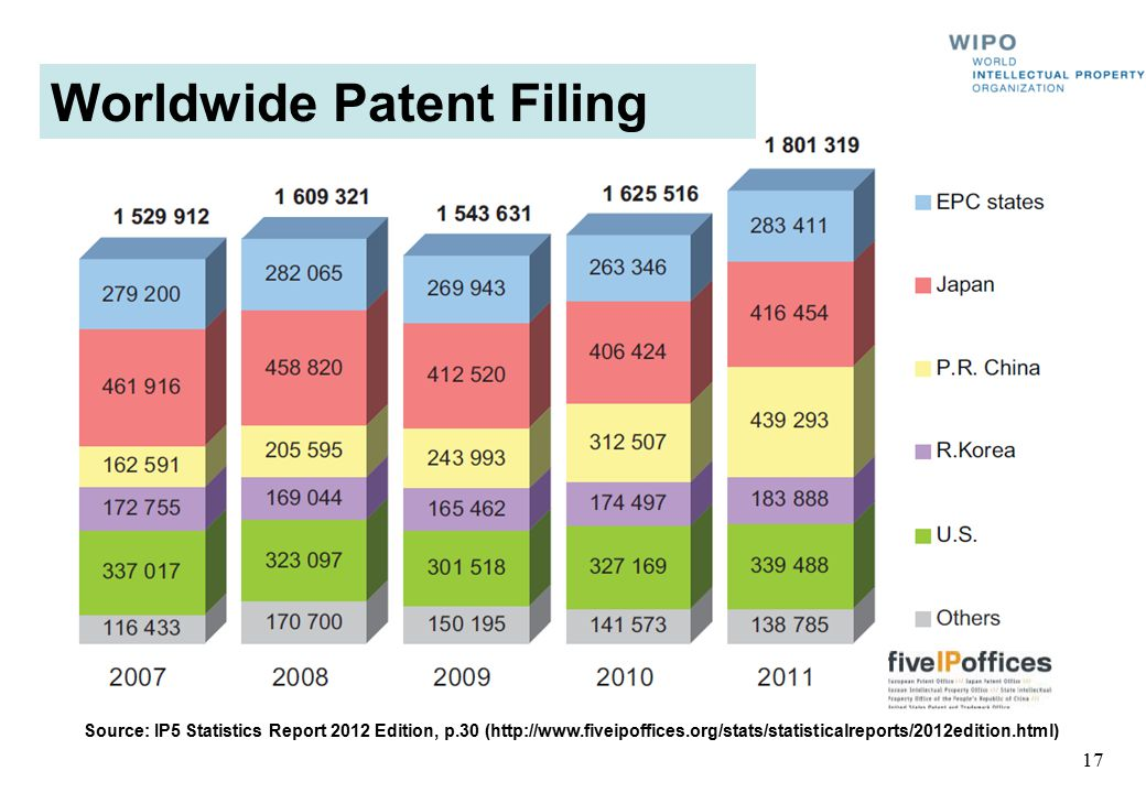 Worldwide Patent Filing