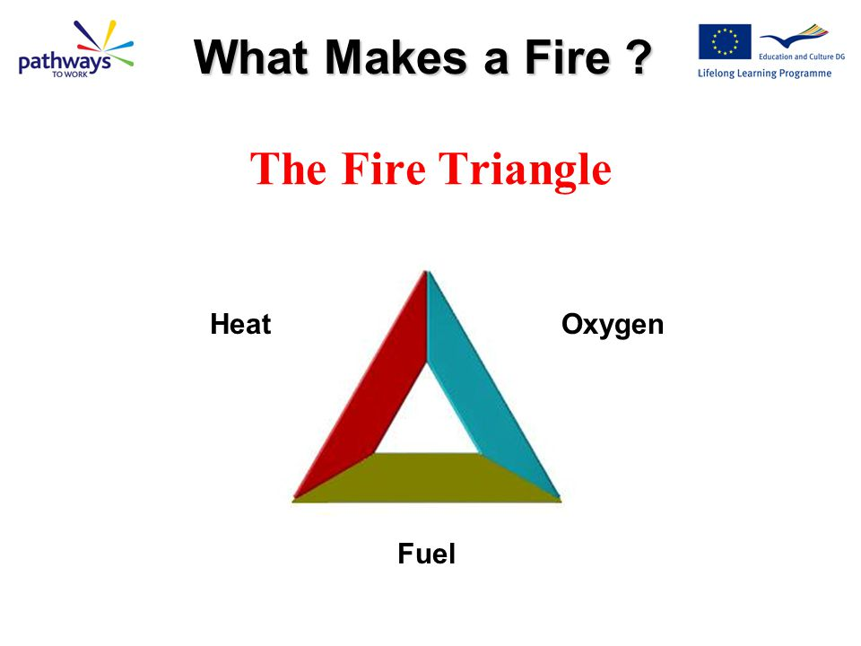 What Makes a Fire The Fire Triangle Heat Oxygen Fuel