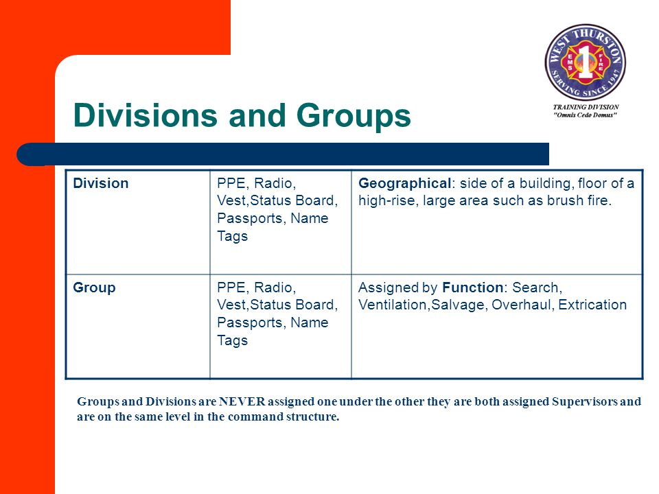 Divisions and Groups Division