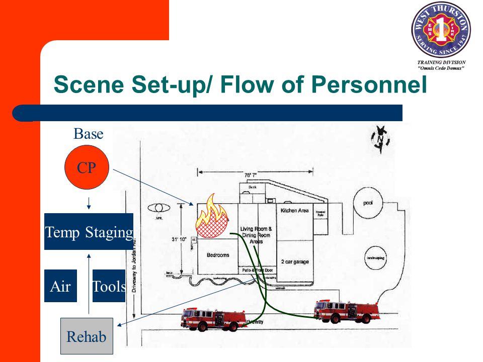 Scene Set-up/ Flow of Personnel