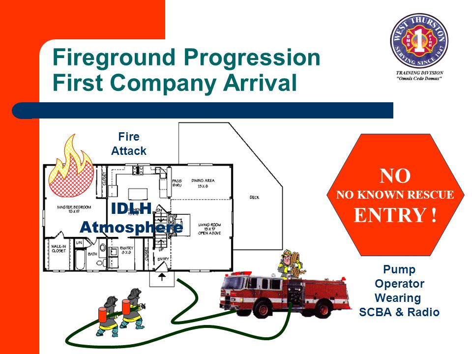 Fireground Progression First Company Arrival