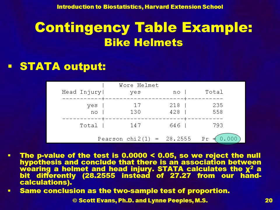 Contingency Table Example: Bike Helmets