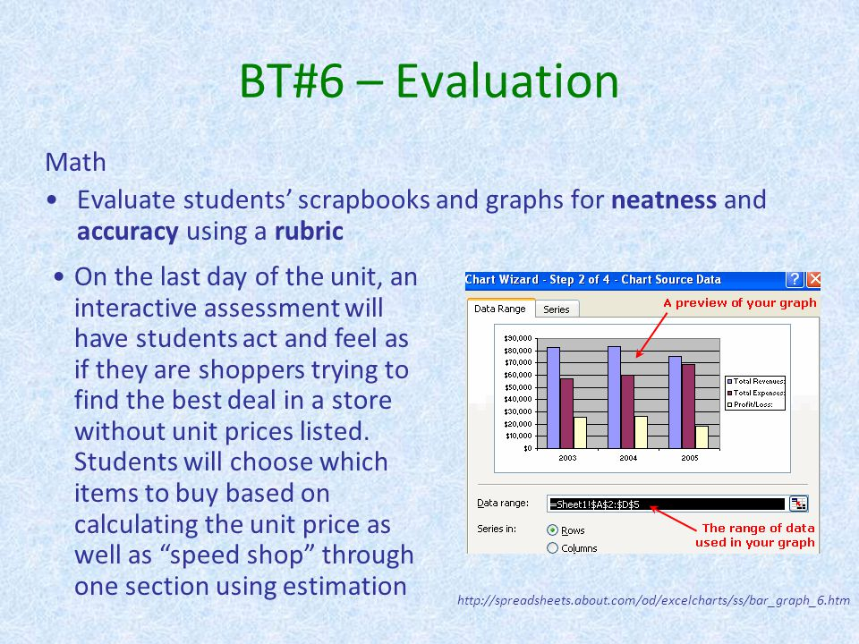 BT#6 – Evaluation Math. Evaluate students' scrapbooks and graphs for neatness and accuracy using a rubric.