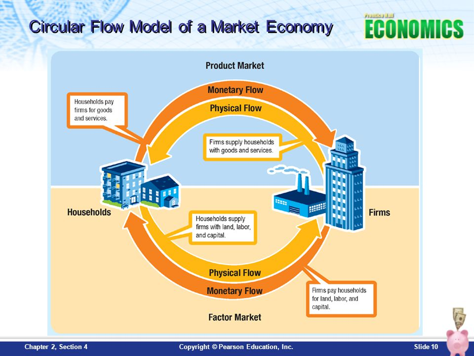 Circular Flow Model of a Market Economy
