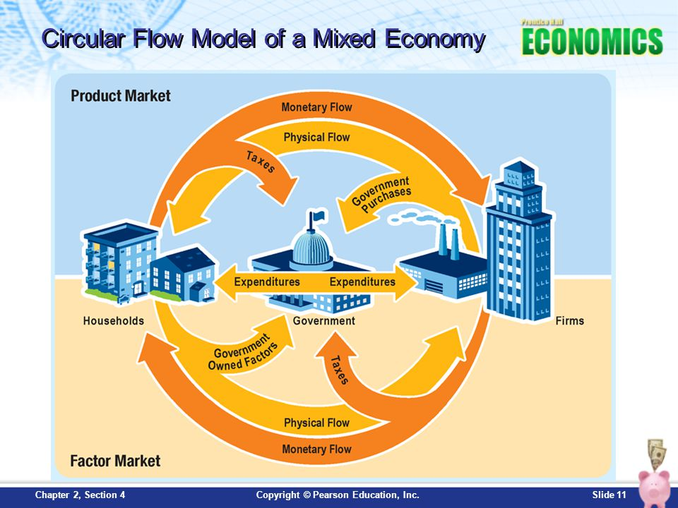 Circular Flow Model of a Mixed Economy