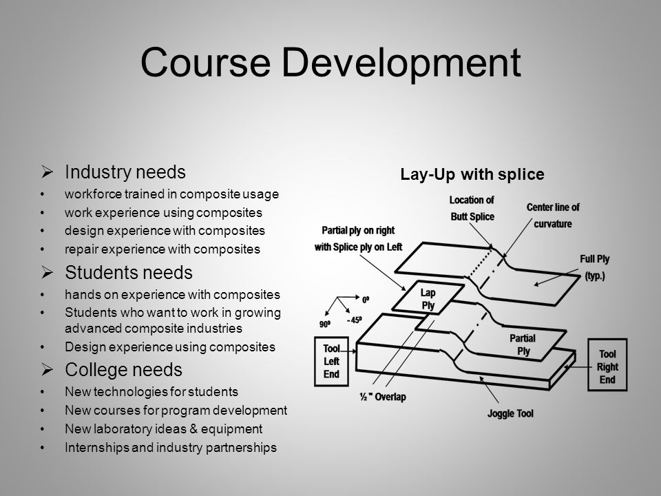 Course Development Industry needs Students needs College needs