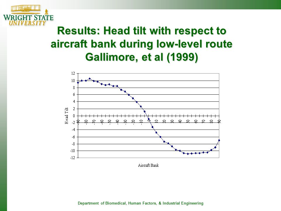 Results: Head tilt with respect to aircraft bank during low-level route Gallimore, et al (1999)