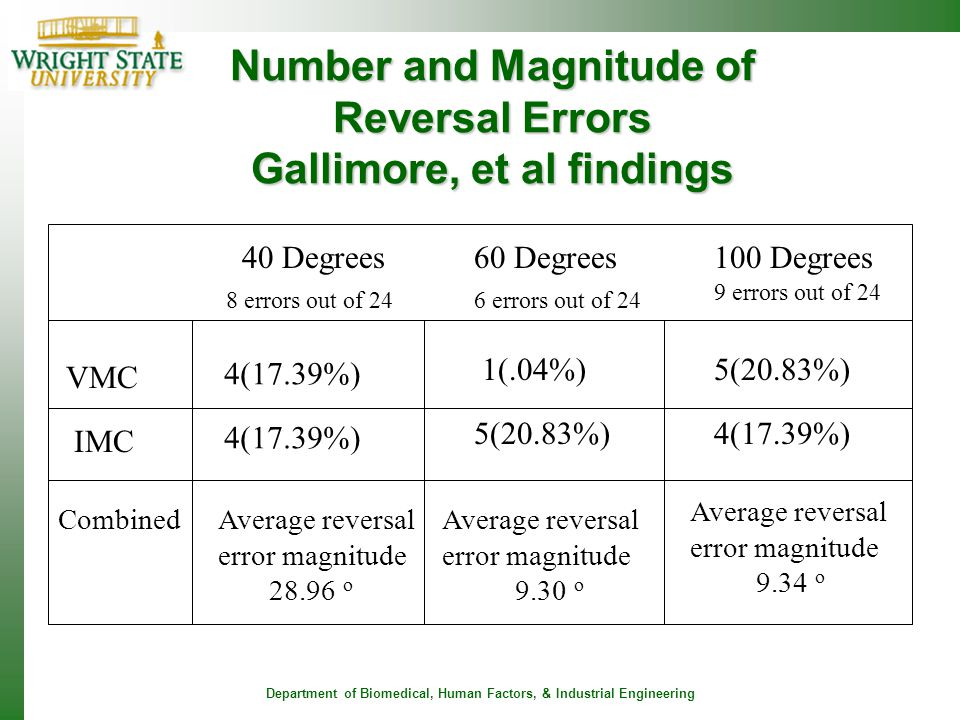 Number and Magnitude of Reversal Errors Gallimore, et al findings