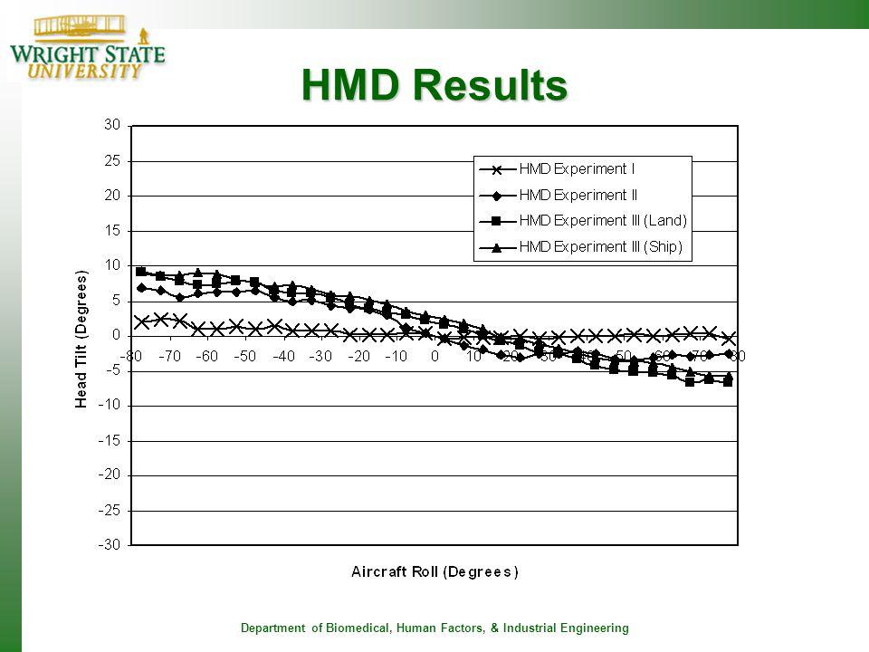 HMD Results EXP I.