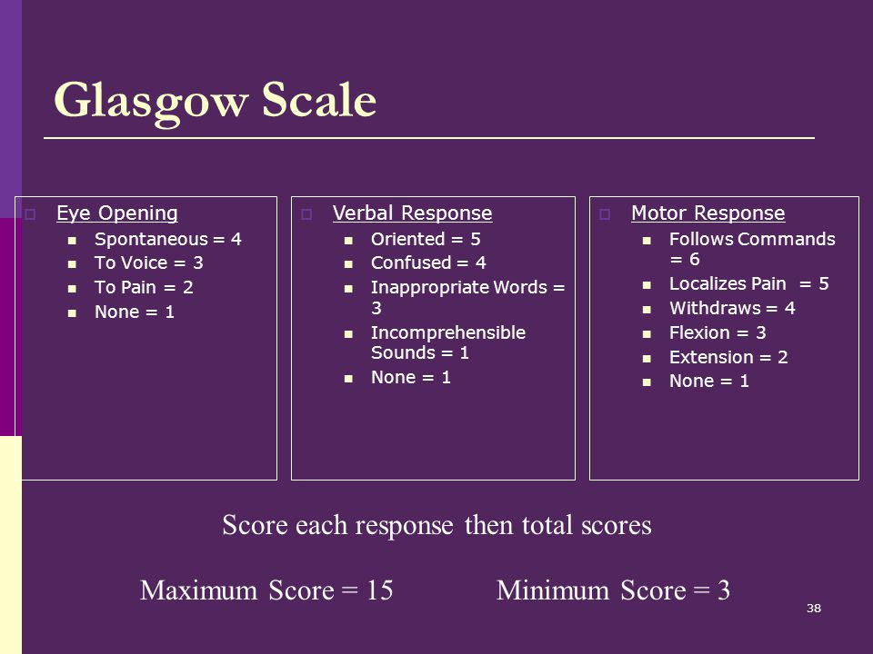 Score each response then total scores