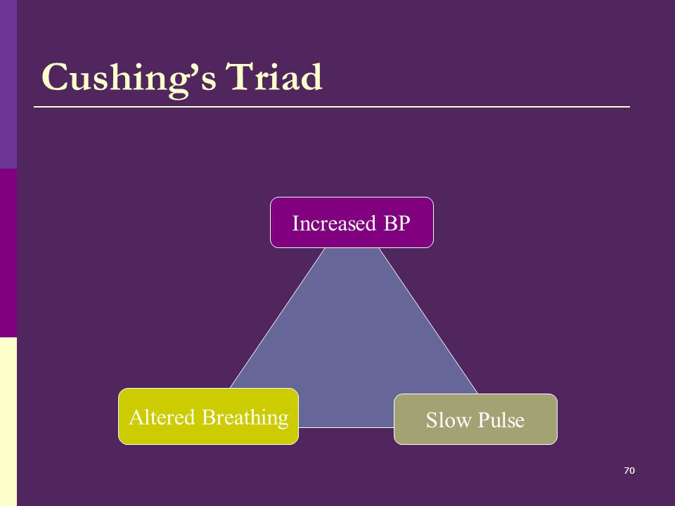 Cushing's Triad Increased BP Slow Pulse Altered Breathing