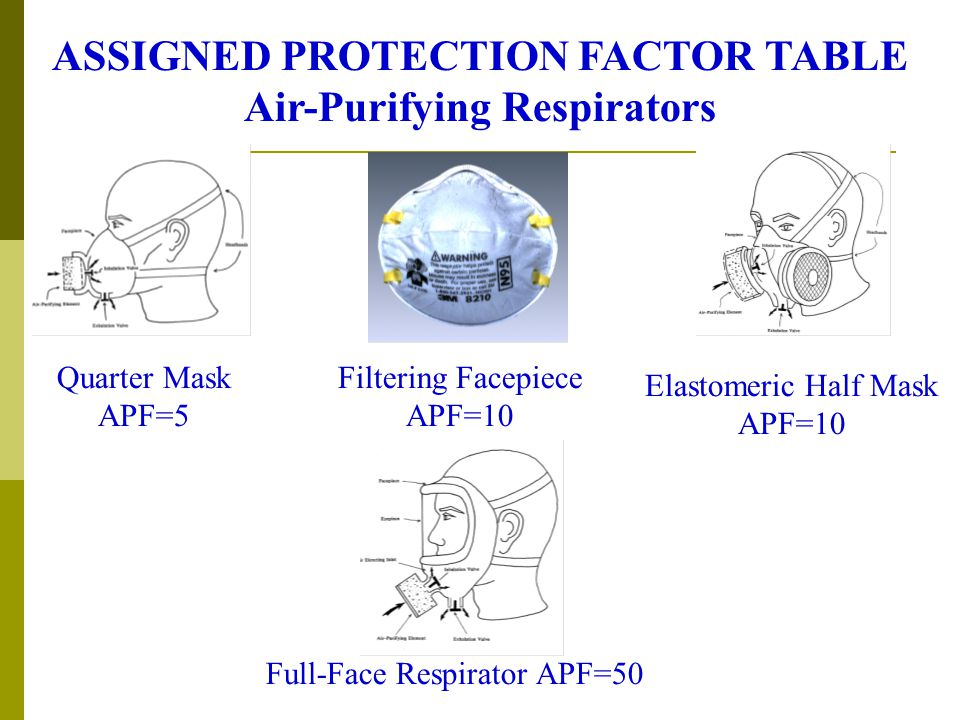 ASSIGNED PROTECTION FACTOR TABLE Air-Purifying Respirators