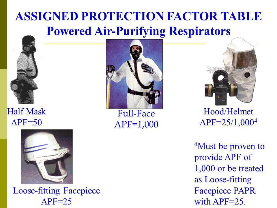 ASSIGNED PROTECTION FACTOR TABLE Powered Air-Purifying Respirators
