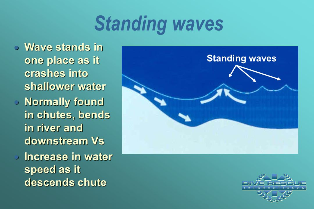 Standing waves Wave stands in one place as it crashes into shallower water. Normally found in chutes, bends in river and downstream Vs.