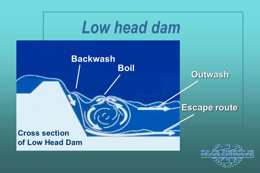 Low head dam Backwash Boil Outwash Escape route Cross section