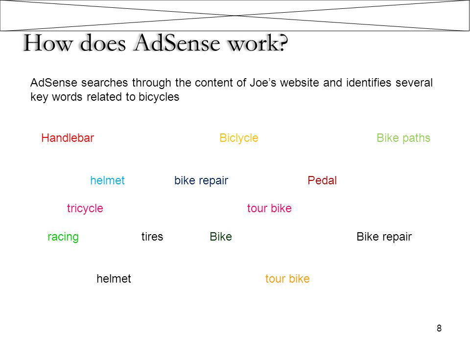 How does AdSense work AdSense searches through the content of Joe's website and identifies several key words related to bicycles.