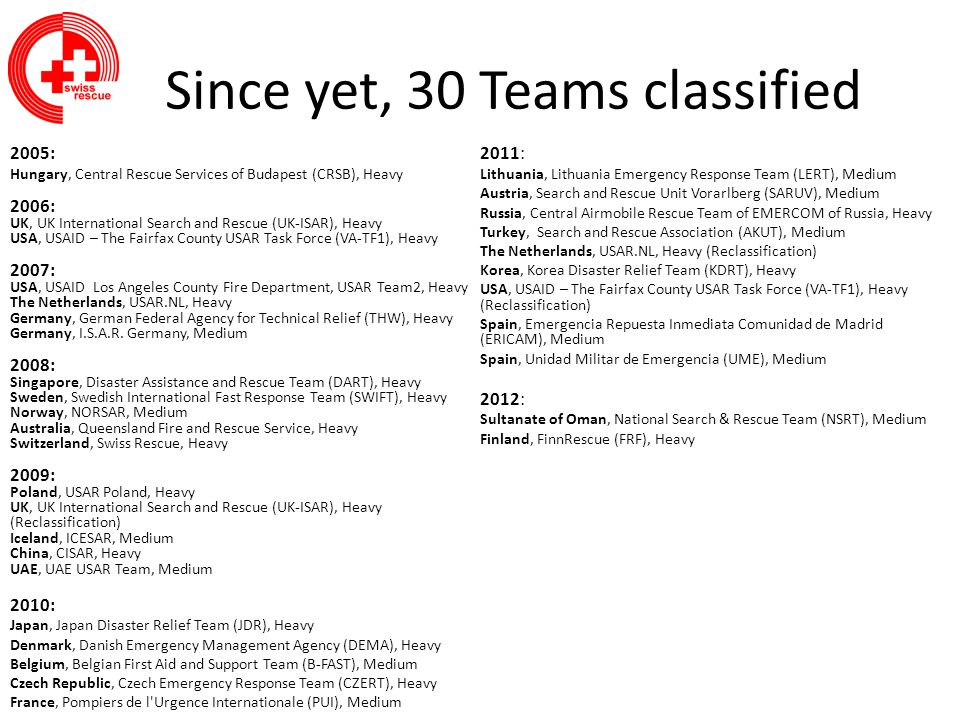 Since yet, 30 Teams classified