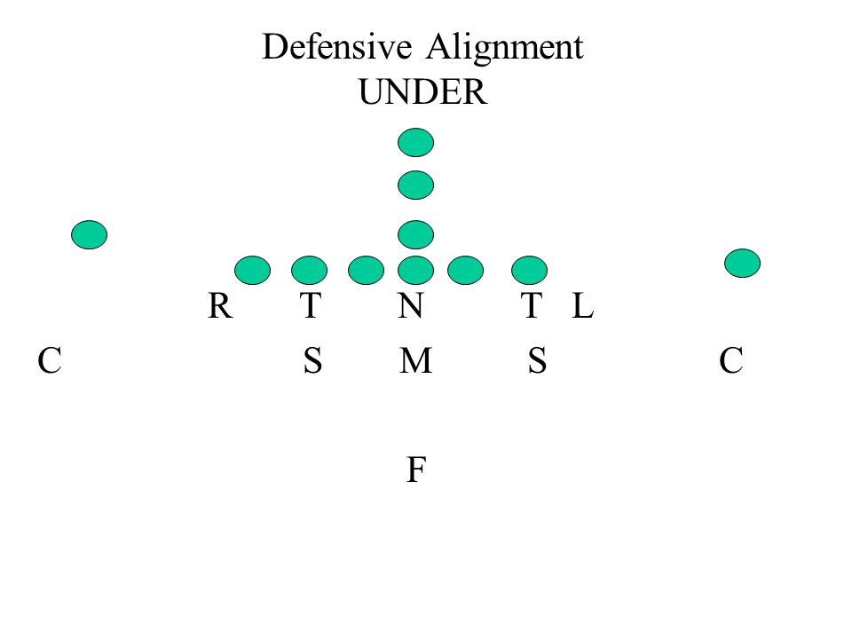 Defensive Alignment UNDER