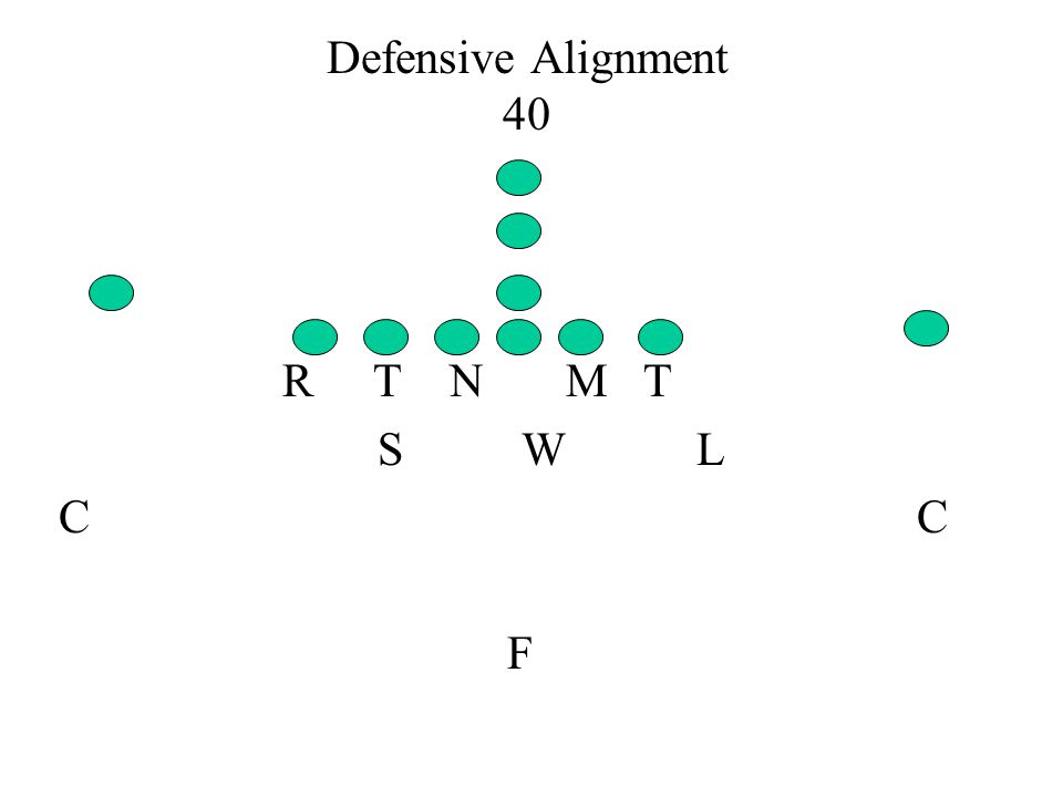 Defensive Alignment 40 R T N M T. S W L.